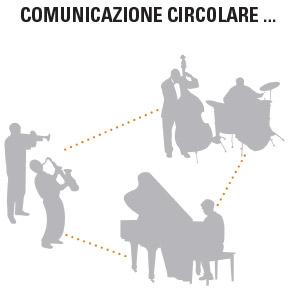 Comunicazione Circolare