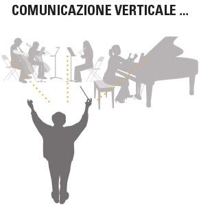 Comunicazione Verticale